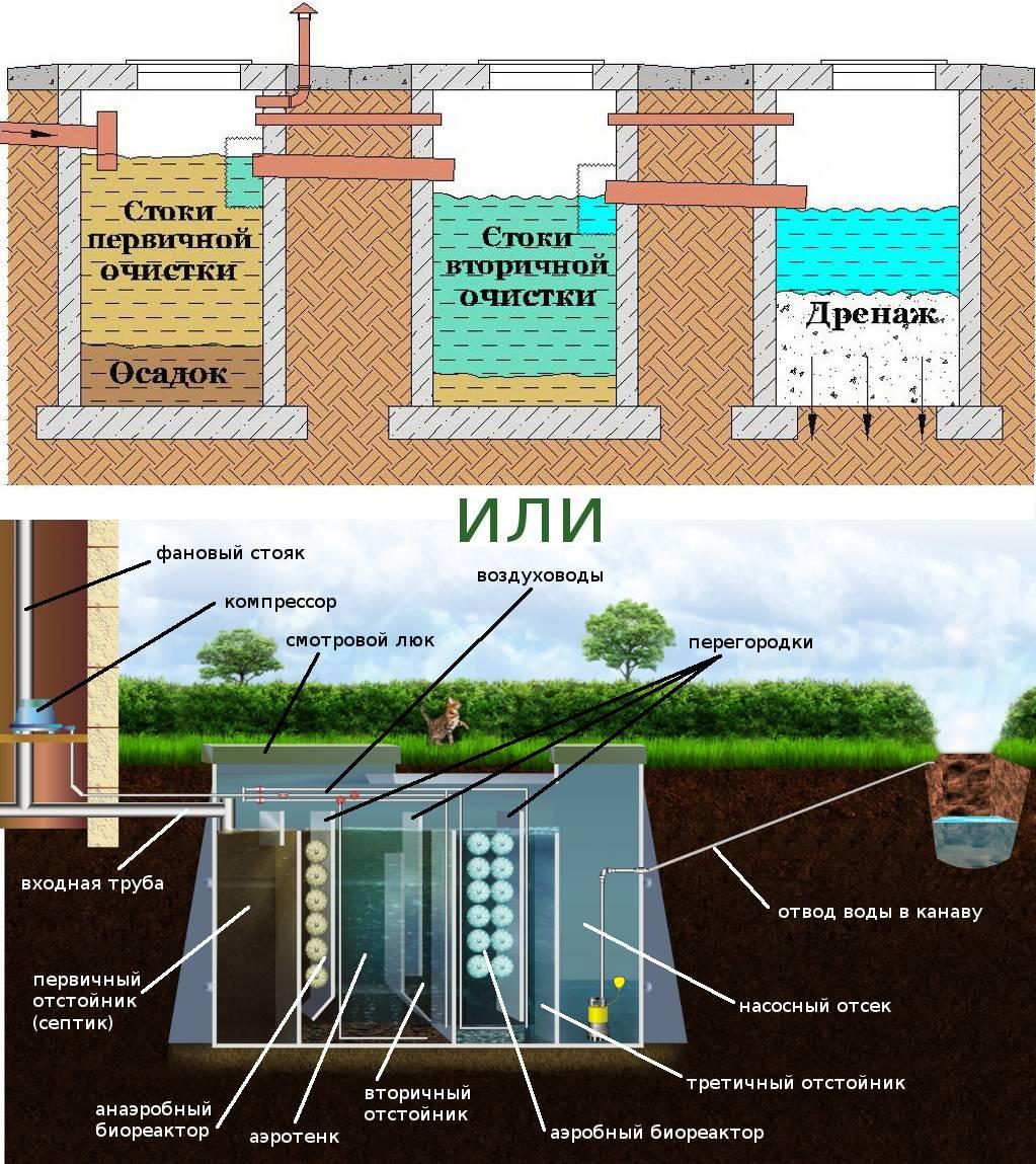 Сравнение септика и автономной канализации